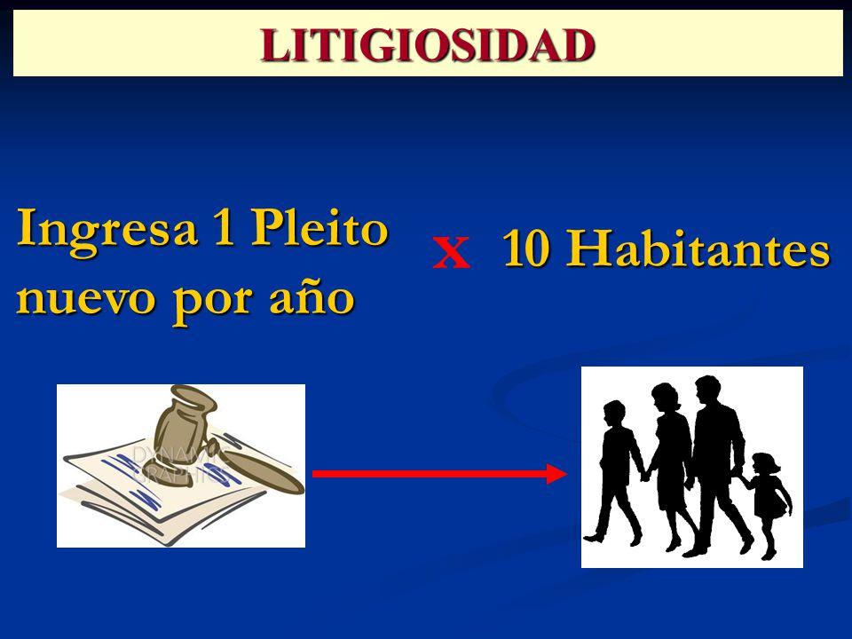 Ingresa 1 Pleito nuevo por año 10 Habitantes x LITIGIOSIDAD