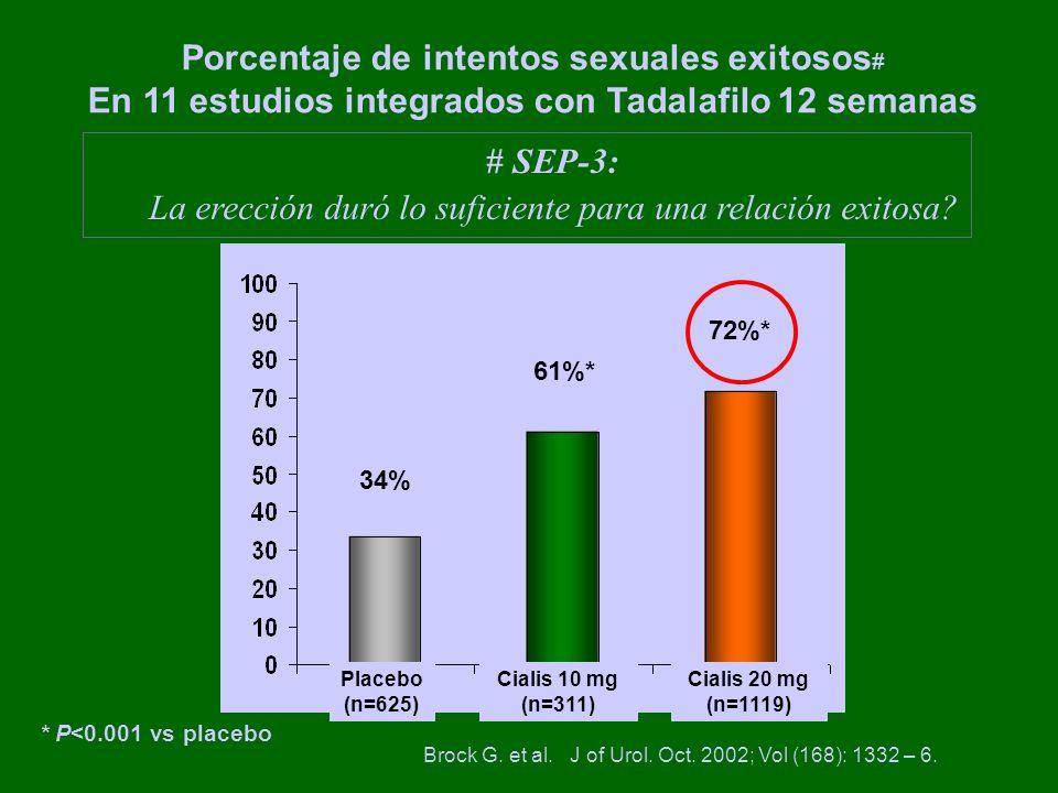 * P<0.001 vs placebo Porcentaje de intentos sexuales exitosos # En 11 estudios integrados con Tadalafilo 12 semanas 34% 61%* 72%* Placebo (n=625) Cialis 10 mg (n=311) Cialis 20 mg (n=1119) # SEP-3: La erección duró lo suficiente para una relación exitosa.