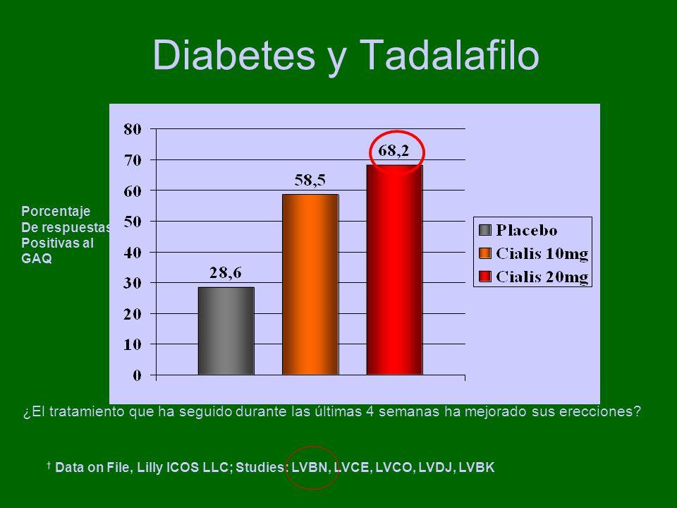 Diabetes y Tadalafilo Data on File, Lilly ICOS LLC; Studies: LVBN, LVCE, LVCO, LVDJ, LVBK Porcentaje De respuestas Positivas al GAQ ¿El tratamiento que ha seguido durante las últimas 4 semanas ha mejorado sus erecciones?