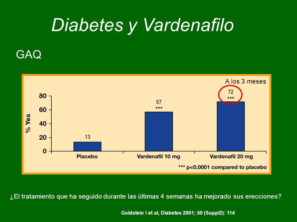 Goldstein I et al, Diabetes 2001; 50 (Suppl2): 114 GAQ Diabetes y Vardenafilo A los 3 meses ¿El tratamiento que ha seguido durante las últimas 4 semanas ha mejorado sus erecciones?