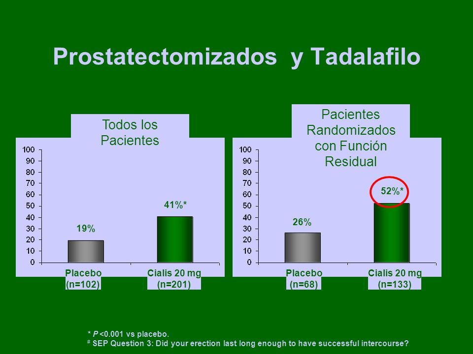 Prostatectomizados y Tadalafilo * P <0.001 vs placebo. # SEP Question 3: Did your erection last long enough to have successful intercourse? 19% 41%* T