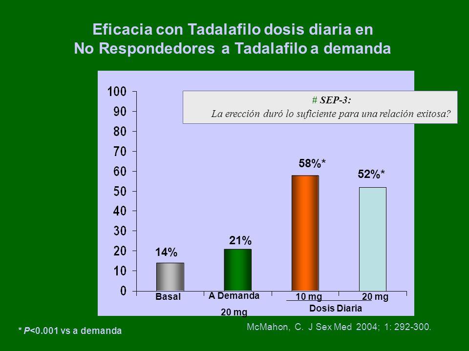 * P<0.001 vs a demanda Eficacia con Tadalafilo dosis diaria en No Respondedores a Tadalafilo a demanda 14% 58%* 52%* Basal # SEP-3: La erección duró lo suficiente para una relación exitosa.