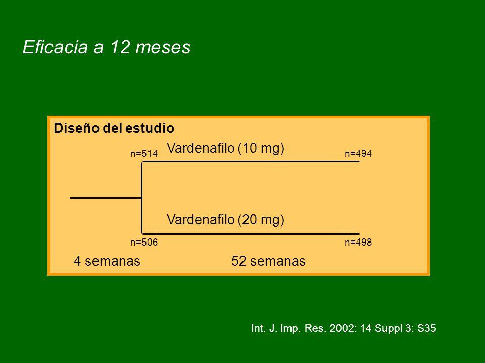 Eficacia a 12 meses Int.J. Imp. Res.