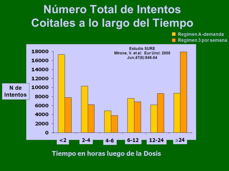 Número Total de Intentos Coitales a lo largo del Tiempo N de Intentos <2 2-4 4-6 6-12 12-24 24 Tiempo en horas luego de la Dosis Regimen A -demanda Regimen 3 por semana Estudio SURE Mirone, V.