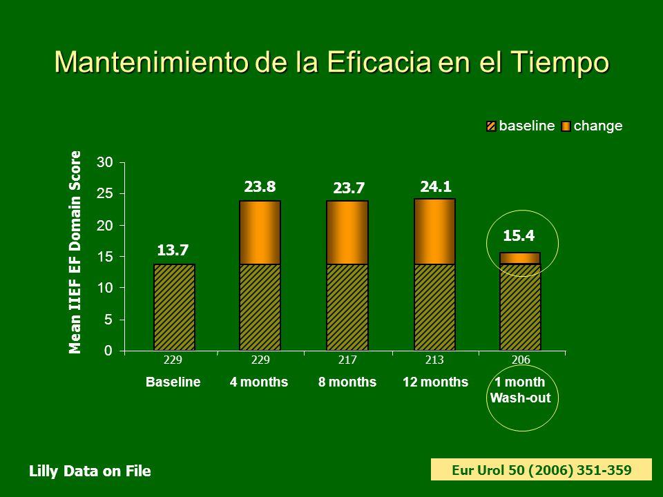Mantenimiento de la Eficacia en el Tiempo 0 5 10 15 20 25 30 Baseline4 months8 months12 months baselinechange 23.8 23.7 24.1 13.7 229 217213 Mean IIEF EF Domain Score 15.4 206 1 month Wash-out Lilly Data on File Eur Urol 50 (2006) 351-359