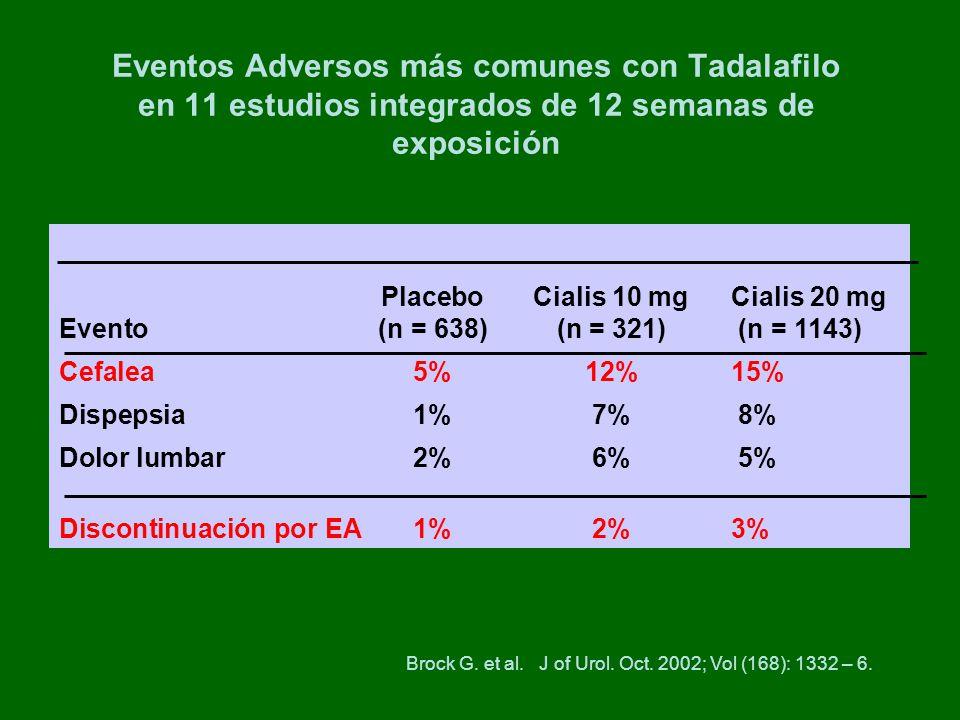 PlaceboCialis 10 mg Cialis 20 mg Evento (n = 638)(n = 321) (n = 1143) Cefalea5%12%15% Dispepsia1%7% 8% Dolor lumbar2%6% 5% Discontinuación por EA 1%2%3% Eventos Adversos más comunes con Tadalafilo en 11 estudios integrados de 12 semanas de exposición Brock G.