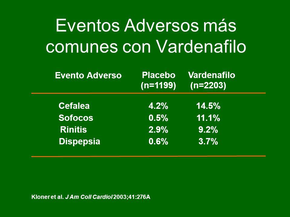 Eventos Adversos más comunes con Vardenafilo Kloner et al.
