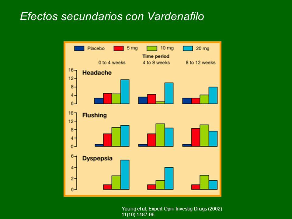 Efectos secundarios con Vardenafilo Young et al, Expert Opin Investig Drugs (2002) 11(10):1487-96