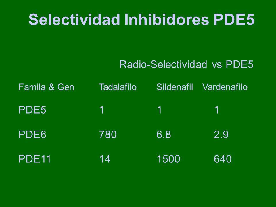 Selectividad Inhibidores PDE5 Radio-Selectividad vs PDE5 Famila & Gen Tadalafilo SildenafilVardenafilo PDE51 11 PDE6 7806.82.9 PDE11141500640