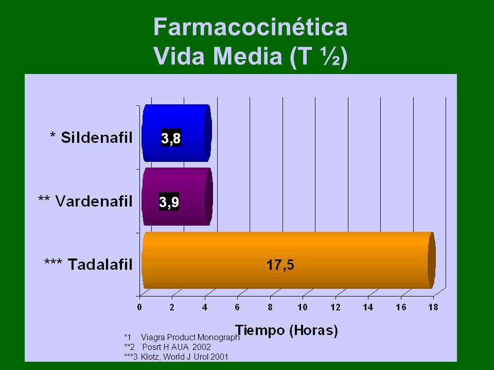 Farmacocinética Vida Media (T ½) *1 Viagra Product Monograph **2 Posrt H AUA 2002 ***3 Klotz, World J Urol 2001