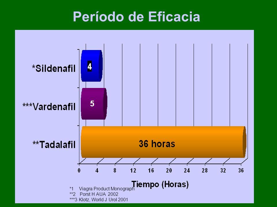 Período de Eficacia *1 Viagra Product Monograph **2 Porst H AUA 2002 ***3 Klotz, World J Urol 2001 5