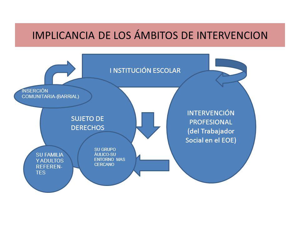 IMPLICANCIA DE LOS ÁMBITOS DE INTERVENCION I NSTITUCIÓN ESCOLAR SUJETO DE DERECHOS INTERVENCIÓN PROFESIONAL (del Trabajador Social en el EOE) SU GRUPO ÀULICO-SU ENTORNO MAS CERCANO SU FAMILIA Y ADULTOS REFEREN- TES INSERCIÓN COMUNITARIA-(BARRIAL)