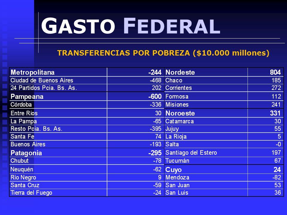 G ASTO F EDERAL TRANSFERENCIAS POR POBREZA ($10.000 millones)