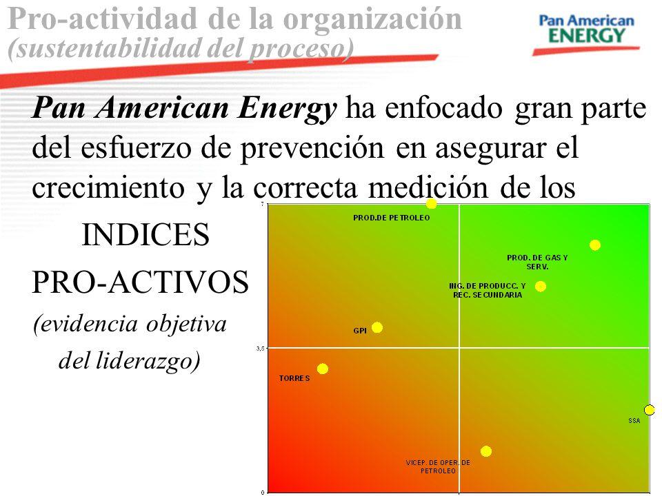Pan American Energy ha enfocado gran parte del esfuerzo de prevención en asegurar el crecimiento y la correcta medición de los INDICES PRO-ACTIVOS (ev