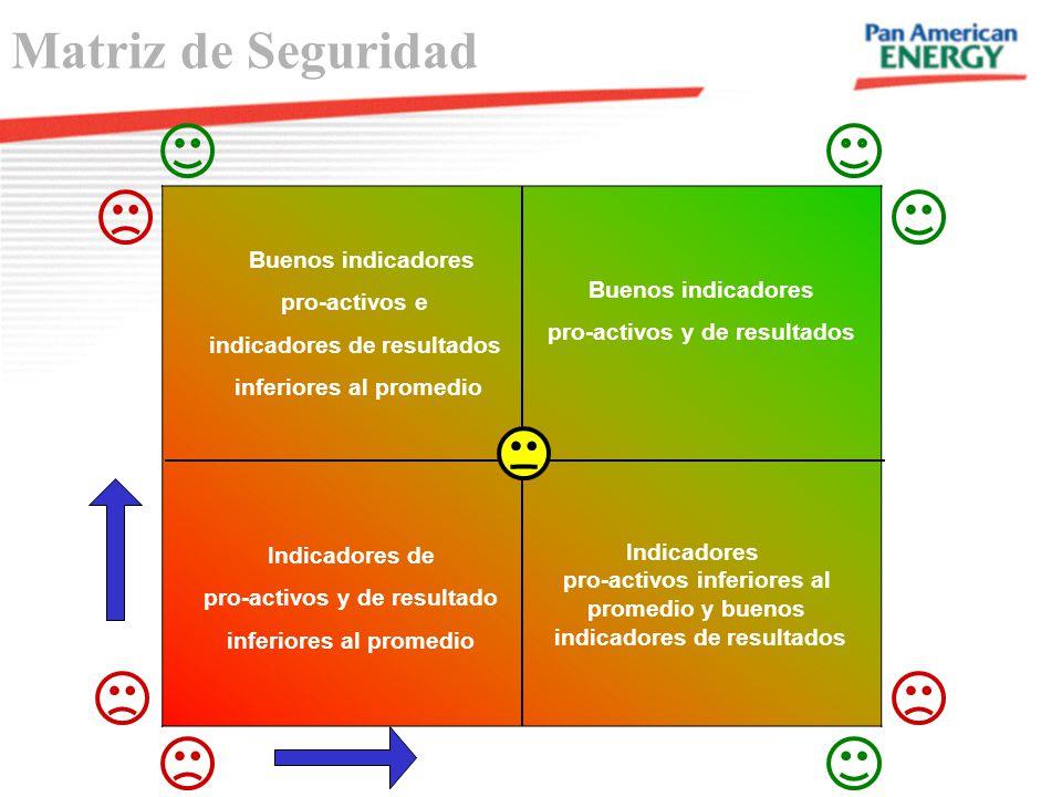 Matriz de Seguridad Buenos indicadores pro-activos y de resultados Buenos indicadores pro-activos e indicadores de resultados inferiores al promedio I