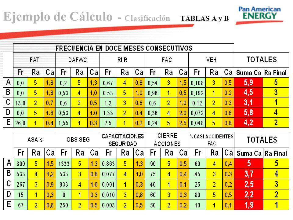 Ejemplo de Cálculo - Clasificación TABLAS A y B