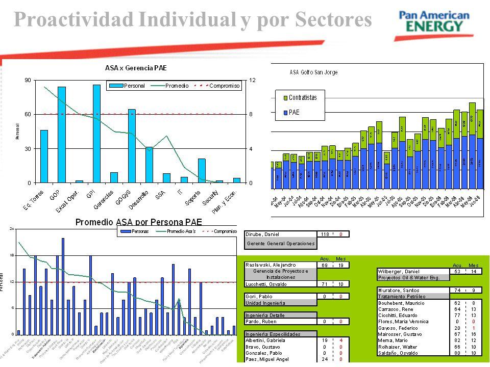 Proactividad Individual y por Sectores