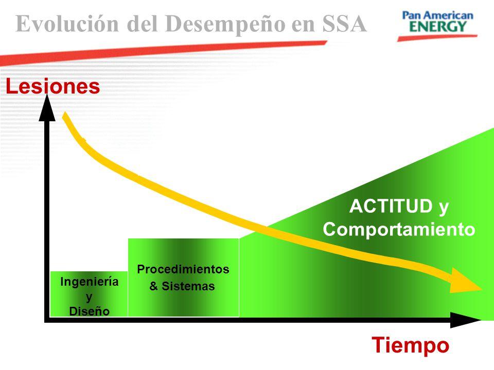 Evolución del Desempeño en SSA Ingeniería y Diseño Procedimientos & Sistemas Lesiones Tiempo ACTITUD y Comportamiento