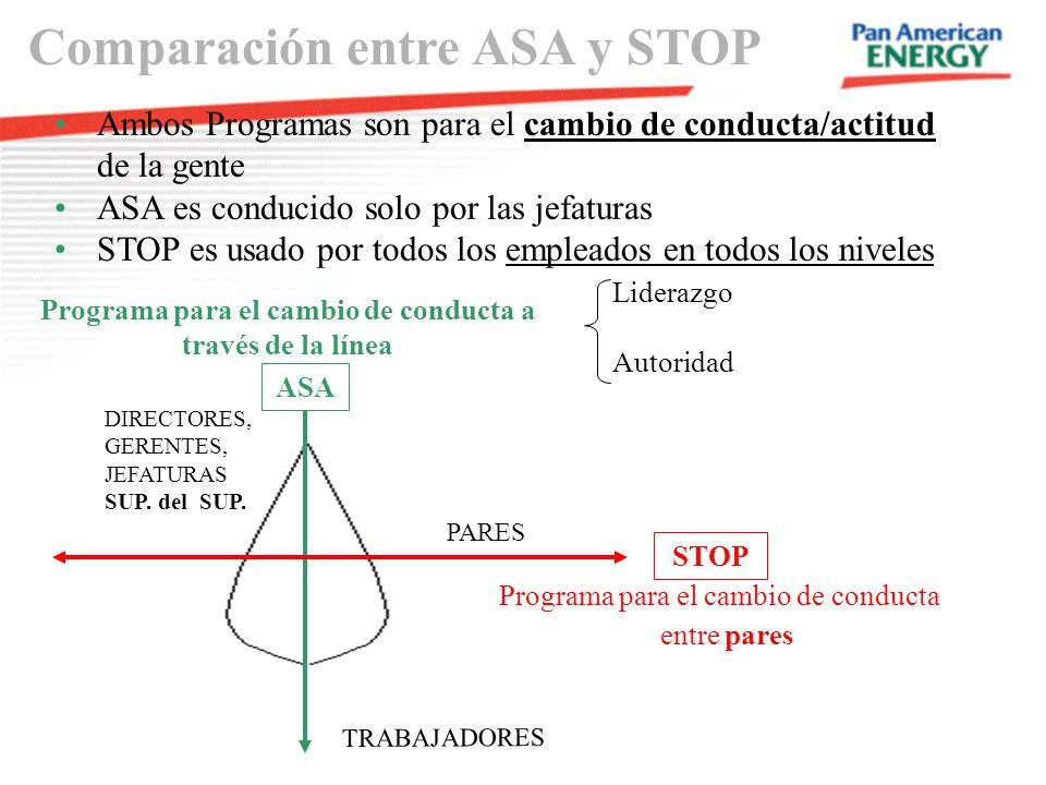 Programa para el cambio de conducta a través de la línea ASA Liderazgo Autoridad Programa para el cambio de conducta entre pares STOP TRABAJADORES PAR