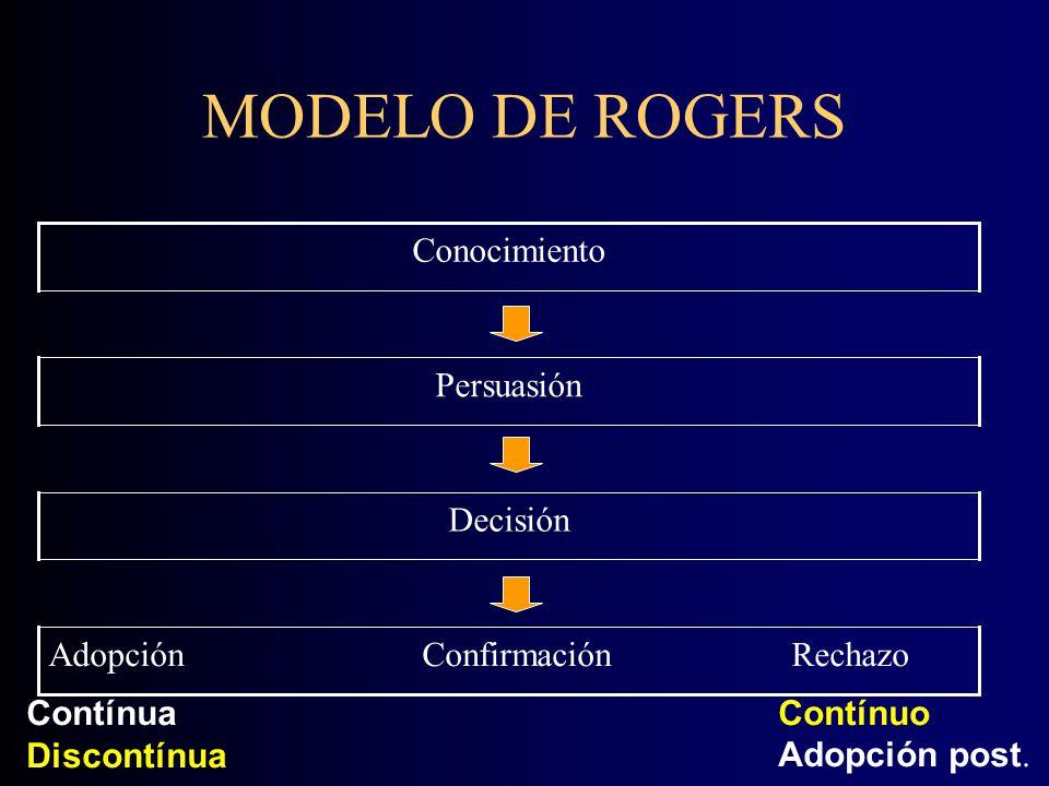 MODELO DE ROGERS Adopción Confirmación Rechazo Decisión Persuasión Conocimiento Contínua Discontínua Contínuo Adopción post.
