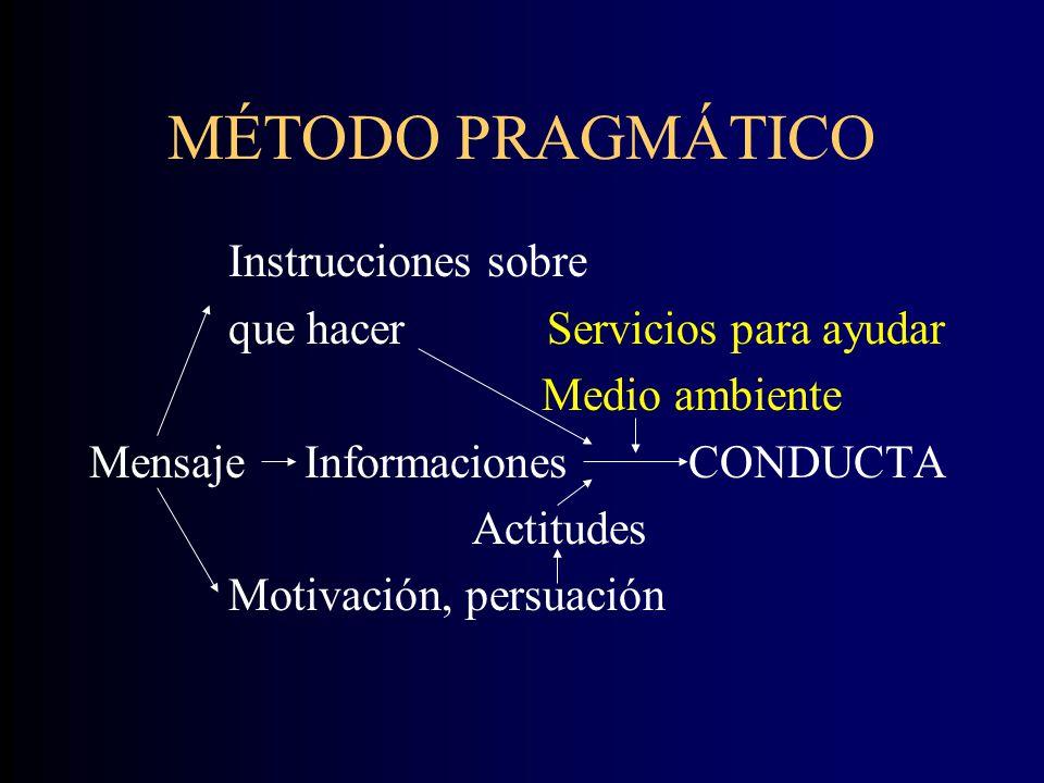 MÉTODO PRAGMÁTICO Instrucciones sobre que hacer Servicios para ayudar Medio ambiente Mensaje Informaciones CONDUCTA Actitudes Motivación, persuación