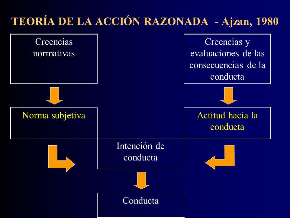 TEORÍA DE LA ACCIÓN RAZONADA - Ajzan, 1980 Conducta Intención de conducta Actitud hacia la conducta Norma subjetiva Creencias y evaluaciones de las consecuencias de la conducta Creencias normativas