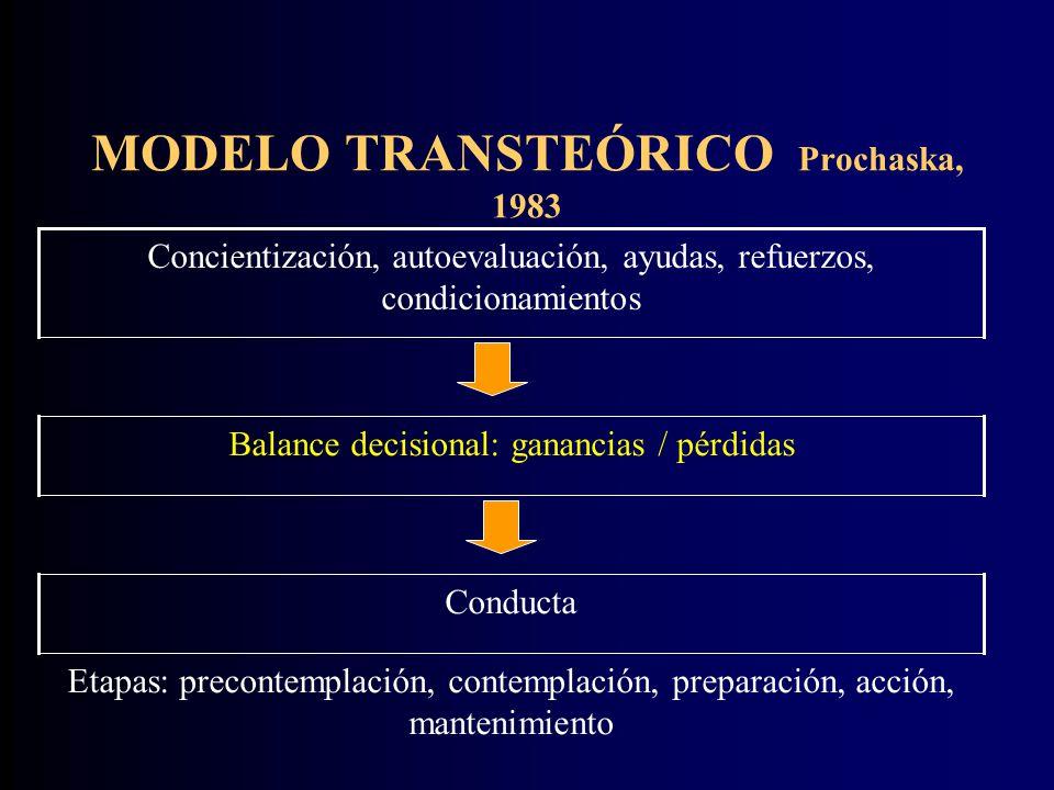 MODELO TRANSTEÓRICO Prochaska, 1983 Etapas: precontemplación, contemplación, preparación, acción, mantenimiento Conducta Balance decisional: ganancias / pérdidas Concientización, autoevaluación, ayudas, refuerzos, condicionamientos