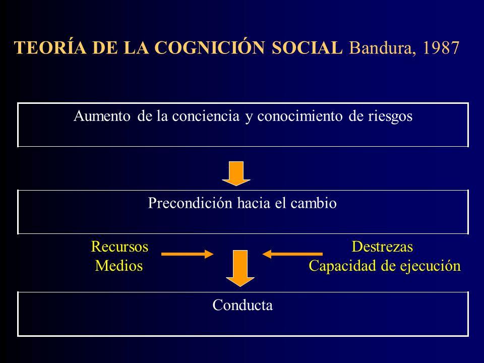 MODELO DE CREENCIAS DE SALUD Rosentock, 1990 CONDUCTAClaves para la acción Posibilidad de acción Autoeficacia AMENAZASusceptibilidad y severidad percibida Beneficios Barreras Variables demográficas y sociopsicológicas