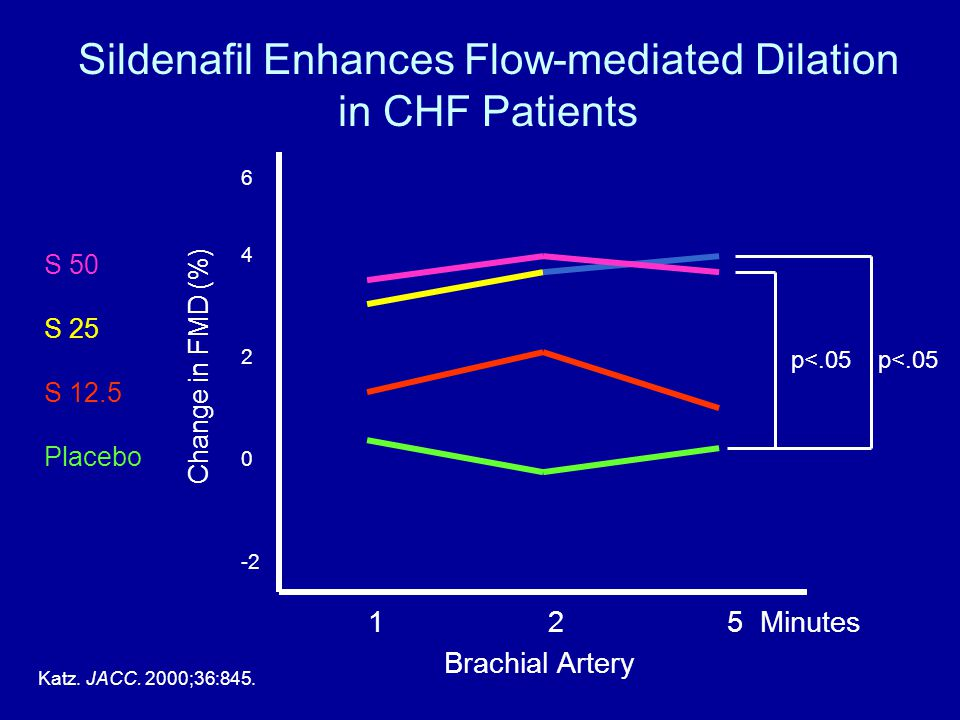 Sildenafil Enhances Flow-mediated Dilation in CHF Patients S 50 S 25 S 12.5 Placebo Katz.