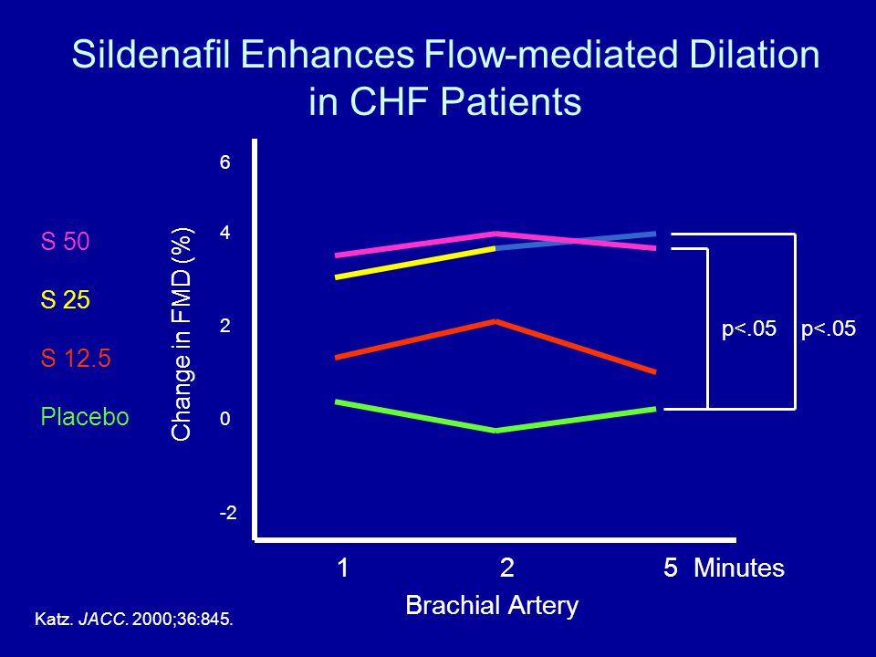 Sildenafil Enhances Flow-mediated Dilation in CHF Patients S 50 S 25 S 12.5 Placebo Katz. JACC. 2000;36:845. Brachial Artery 1 2 5 Minutes Change in F
