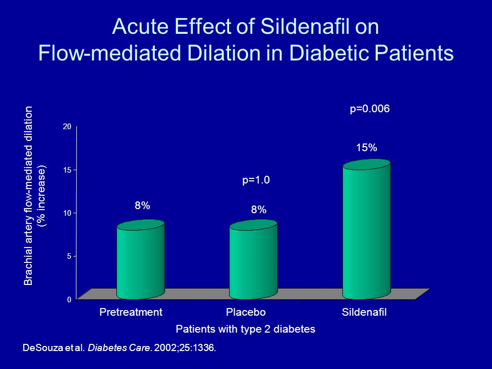 Acute Effect of Sildenafil on Flow-mediated Dilation in Diabetic Patients 0 5 10 15 20 PretreatmentPlaceboSildenafil Brachial artery flow-mediated dilation (% increase) 8% 15% p=1.0 p=0.006 Patients with type 2 diabetes DeSouza et al.