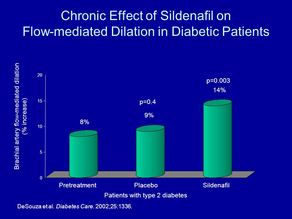 Chronic Effect of Sildenafil on Flow-mediated Dilation in Diabetic Patients 0 5 10 15 20 PretreatmentPlaceboSildenafil Brachial artery flow-mediated d