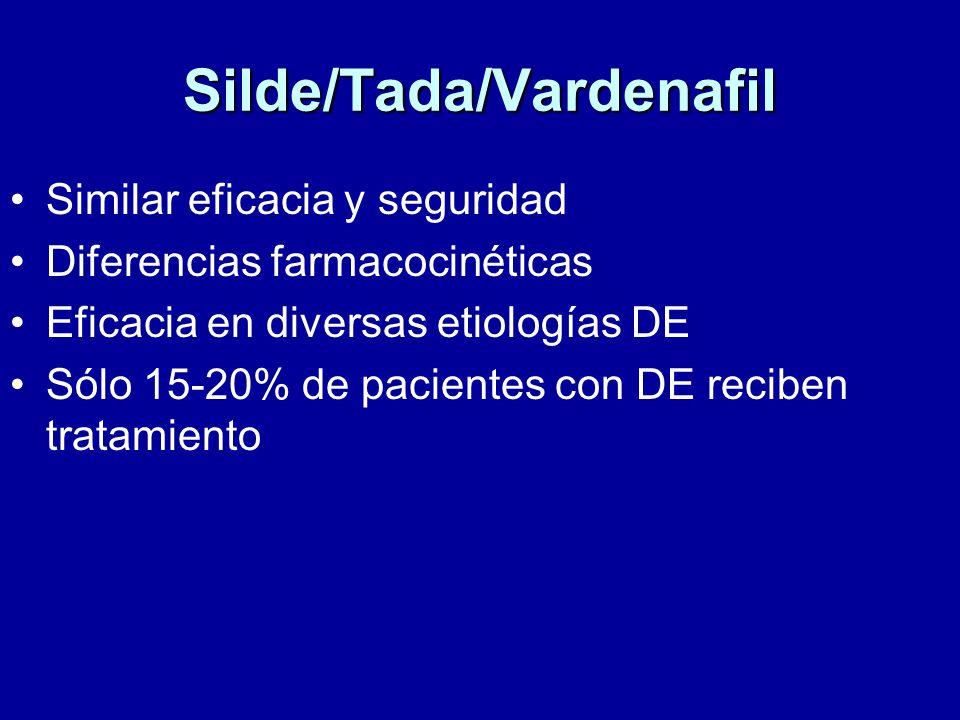 Silde/Tada/Vardenafil Similar eficacia y seguridad Diferencias farmacocinéticas Eficacia en diversas etiologías DE Sólo 15-20% de pacientes con DE reciben tratamiento