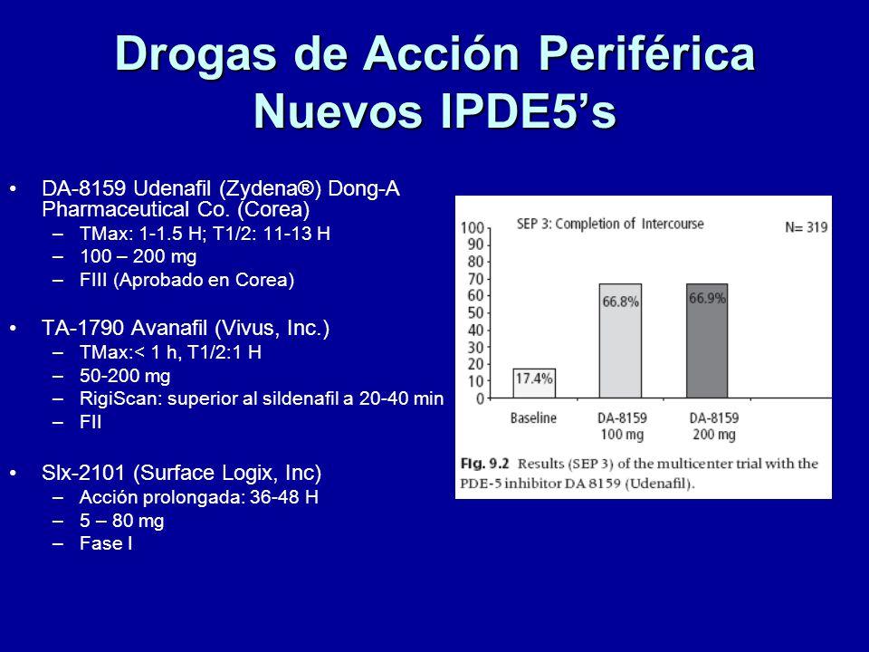 Drogas de Acción Periférica Nuevos IPDE5s DA-8159 Udenafil (Zydena®) Dong-A Pharmaceutical Co.
