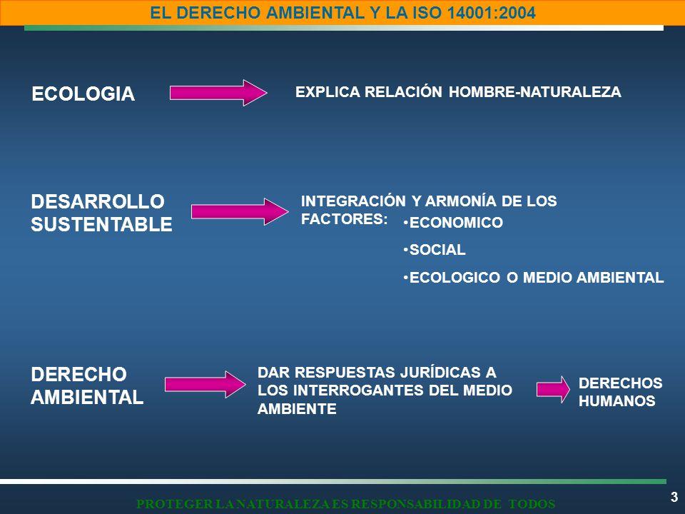 3 EL DERECHO AMBIENTAL Y LA ISO 14001:2004 PROTEGER LA NATURALEZA ES RESPONSABILIDAD DE TODOS ECOLOGIA DESARROLLO SUSTENTABLE DERECHO AMBIENTAL EXPLICA RELACIÓN HOMBRE-NATURALEZA DAR RESPUESTAS JURÍDICAS A LOS INTERROGANTES DEL MEDIO AMBIENTE INTEGRACIÓN Y ARMONÍA DE LOS FACTORES: ECONOMICO SOCIAL ECOLOGICO O MEDIO AMBIENTAL DERECHOS HUMANOS