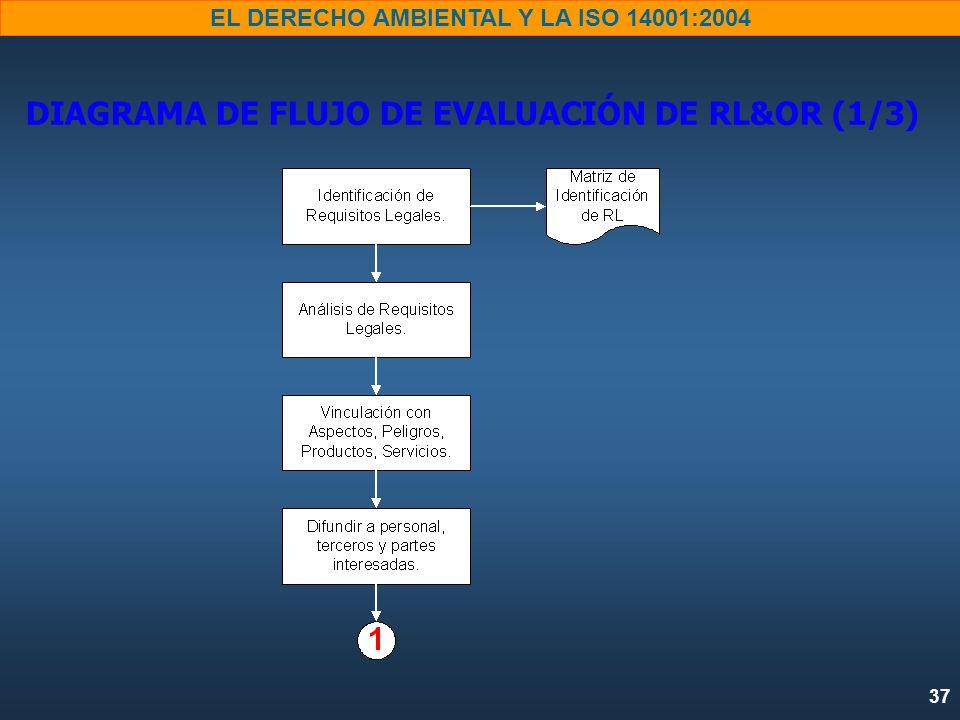 37 EL DERECHO AMBIENTAL Y LA ISO 14001:2004 DIAGRAMA DE FLUJO DE EVALUACIÓN DE RL&OR (1/3)
