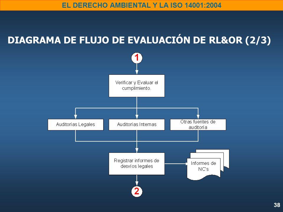 38 EL DERECHO AMBIENTAL Y LA ISO 14001:2004 DIAGRAMA DE FLUJO DE EVALUACIÓN DE RL&OR (2/3)