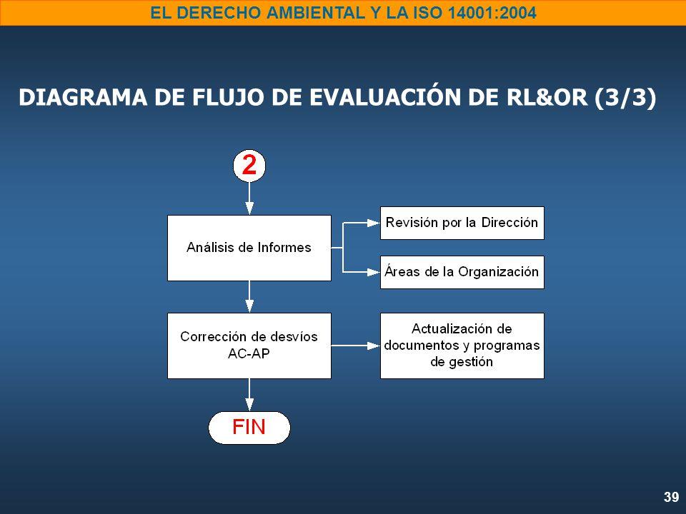 39 EL DERECHO AMBIENTAL Y LA ISO 14001:2004 DIAGRAMA DE FLUJO DE EVALUACIÓN DE RL&OR (3/3)