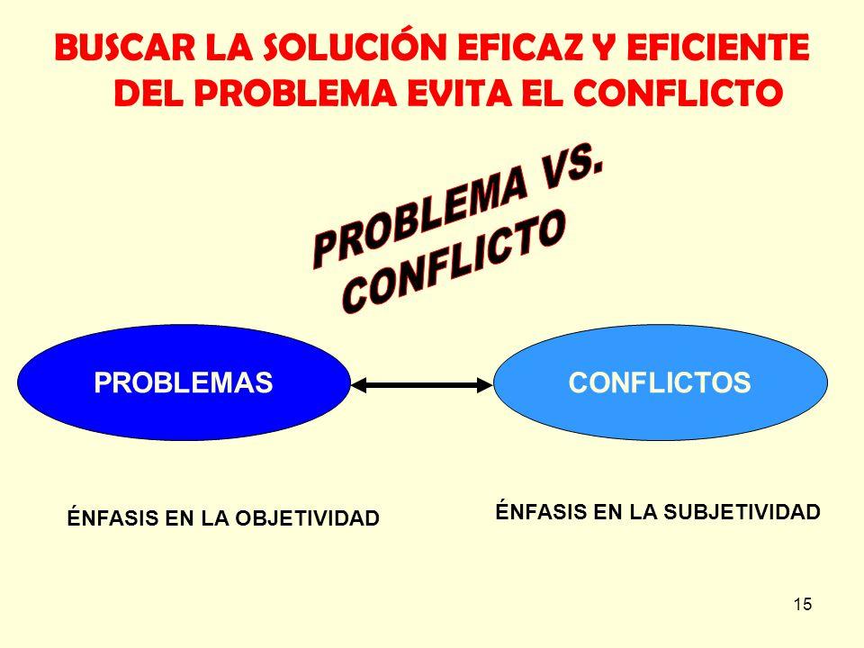 15 BUSCAR LA SOLUCIÓN EFICAZ Y EFICIENTE DEL PROBLEMA EVITA EL CONFLICTO PROBLEMASCONFLICTOS ÉNFASIS EN LA OBJETIVIDAD ÉNFASIS EN LA SUBJETIVIDAD