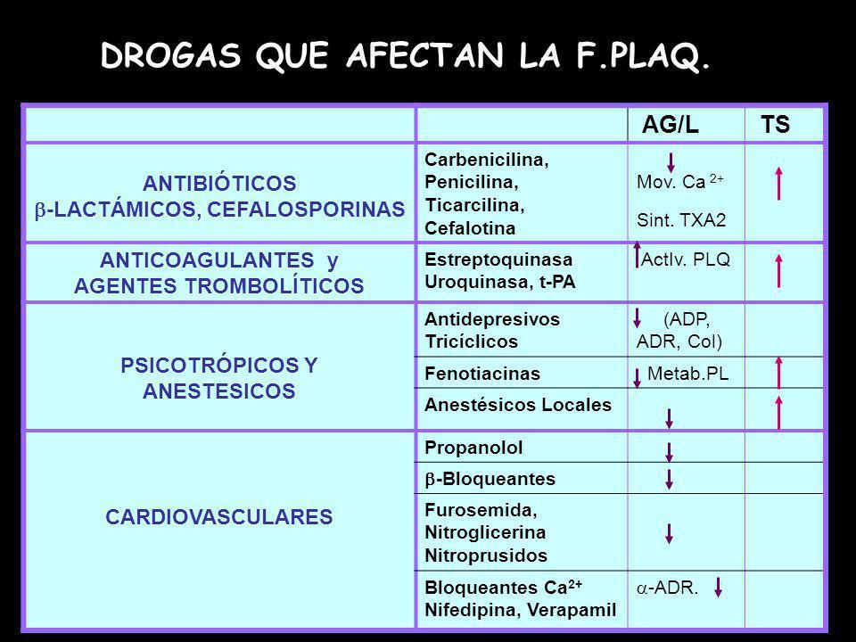 AG/L TS ANTIBIÓTICOS -LACTÁMICOS, CEFALOSPORINAS Carbenicilina, Penicilina, Ticarcilina, Cefalotina Mov. Ca 2+ Sint. TXA2 ANTICOAGULANTES y AGENTES TR