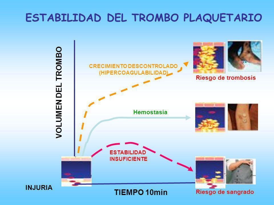 TIEMPO 10min VOLUMEN DEL TROMBO INJURIA ESTABILIDAD DEL TROMBO PLAQUETARIO ESTABILIDAD INSUFICIENTE Riesgo de sangrado CRECIMIENTO DESCONTROLADO (HIPE