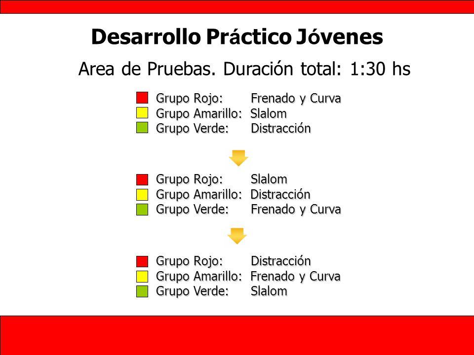 Desarrollo Pr á ctico J ó venes Grupo Rojo: Frenado y Curva Grupo Amarillo: Slalom Grupo Verde: Distracción Area de Pruebas. Duración total: 1:30 hs G