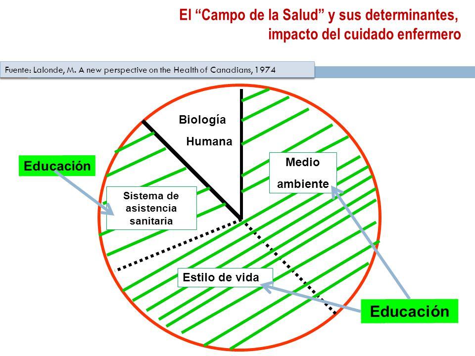 Biología Humana Fuente: Lalonde, M.