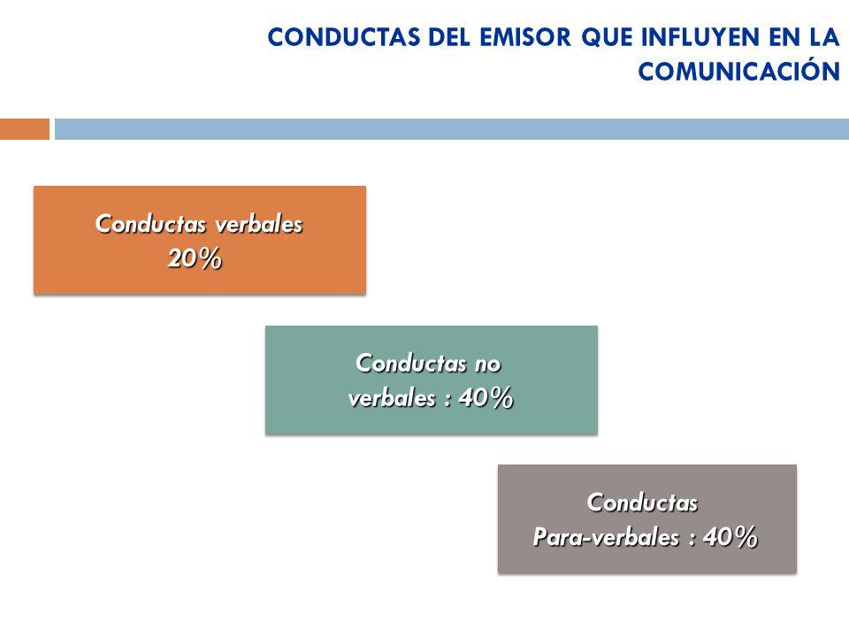 Conductas verbales 20% 20% Conductas no verbales : 40% Conductas no verbales : 40% Conductas Para-verbales: 40% Para-verbales : 40%Conductas CONDUCTAS DEL EMISOR QUE INFLUYEN EN LA COMUNICACIÓN