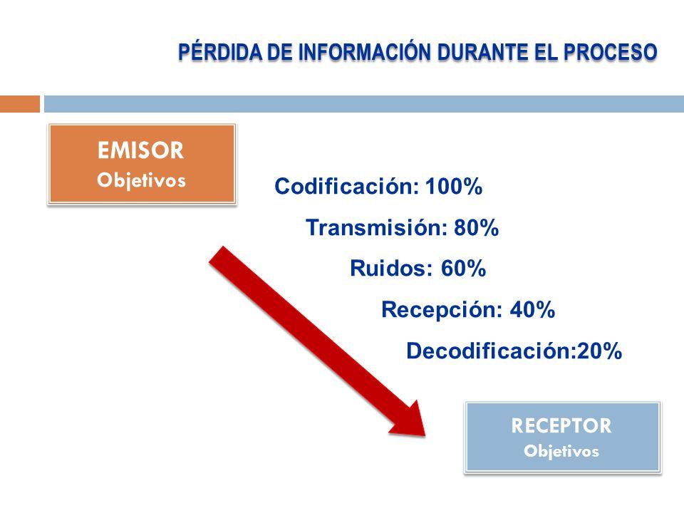 EMISOR Objetivos EMISOR Objetivos RECEPTOR Objetivos RECEPTOR Objetivos Codificación: 100% Transmisión: 80% Ruidos: 60% Recepción: 40% Decodificación:20% PÉRDIDA DE INFORMACIÓN DURANTE EL PROCESO