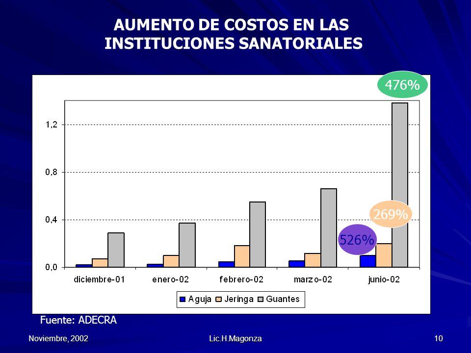 Noviembre, 2002 Lic.H.Magonza 10 476% 269% 526% AUMENTO DE COSTOS EN LAS INSTITUCIONES SANATORIALES Fuente: ADECRA