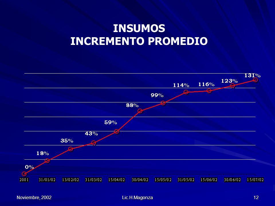 Noviembre, 2002 Lic.H.Magonza 12 INSUMOS INCREMENTO PROMEDIO