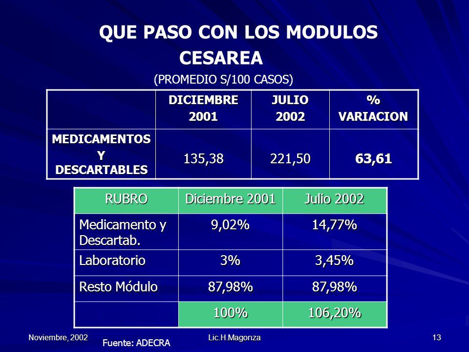 Noviembre, 2002 Lic.H.Magonza 13 QUE PASO CON LOS MODULOS DICIEMBRE2001JULIO2002%VARIACION MEDICAMENTOS Y DESCARTABLES 135,38221,5063,61 CESAREA (PROM
