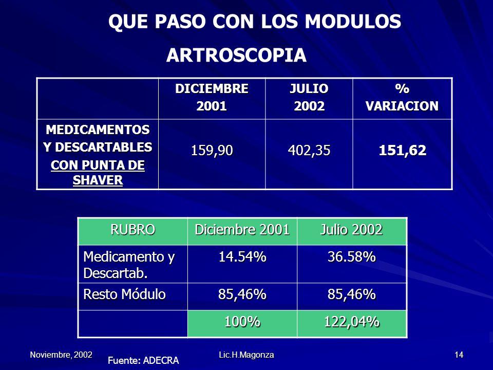 Noviembre, 2002 Lic.H.Magonza 14 QUE PASO CON LOS MODULOSDICIEMBRE2001JULIO2002%VARIACION MEDICAMENTOS Y DESCARTABLES CON PUNTA DE SHAVER 159,90402,35