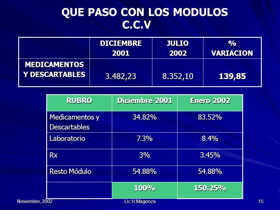 Noviembre, 2002 Lic.H.Magonza 15 QUE PASO CON LOS MODULOSDICIEMBRE2001JULIO2002%VARIACION MEDICAMENTOS Y DESCARTABLES 3.482,238.352,10139,85 C.C.VRUBR